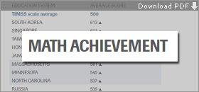 U.S. Math, Science Achievement Exceeds World Average