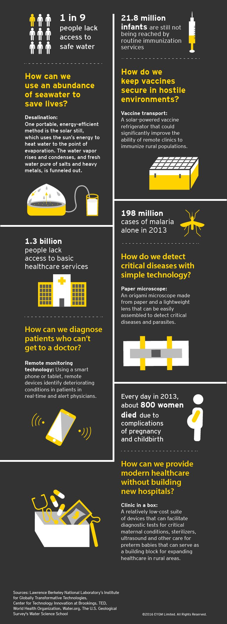 Five technologies that could help transform health in the developing world
