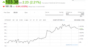 Alibaba is popping after reporting stronger than expected earnings