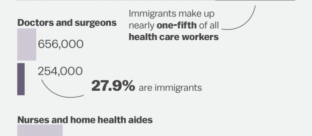 How Trump's immigration ban threatens health care, in 3 charts